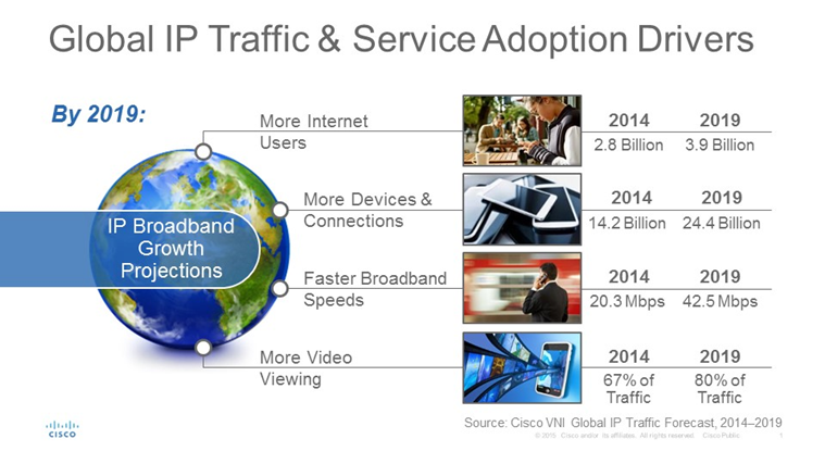 global-ip-traffic-drivers-infografia-de-cisco